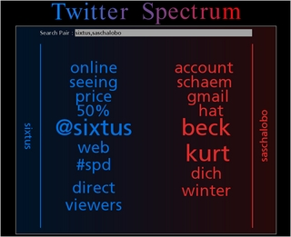 Sixtus vs. Lobo, TwitterSpectrum-Edition