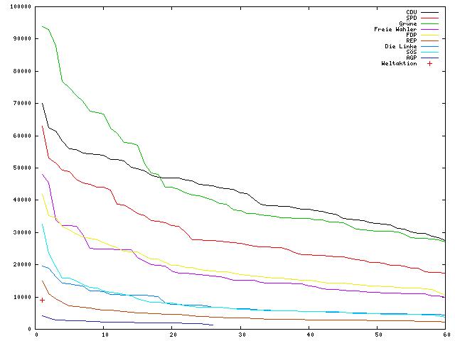 Anzahl Stimmen (y) nach Listenplatz (x)