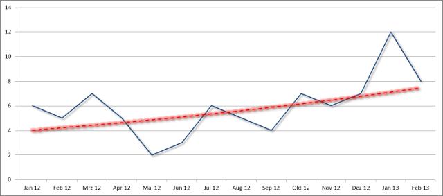 Trendgrafik Postings pro Monat (zeigt nach oben)