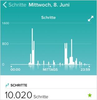 Darstellung bei Fitbit