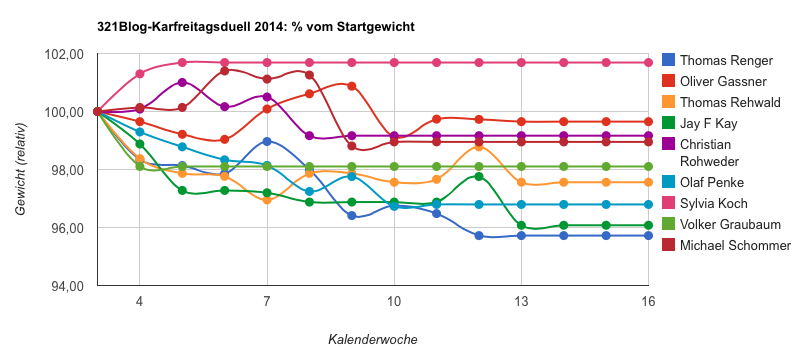 Abnehmduell 2014: aktueller Stand