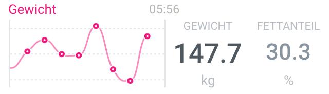 147,7 kg