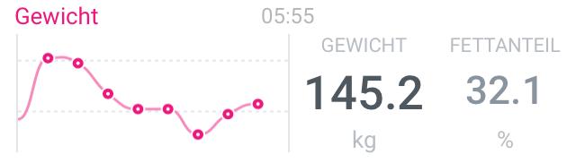 145,2