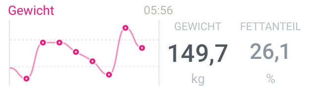 149,7 kg