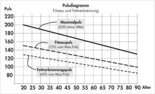 Pulsdiagramm