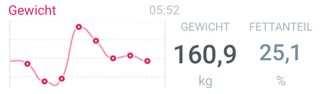 160,9 kg