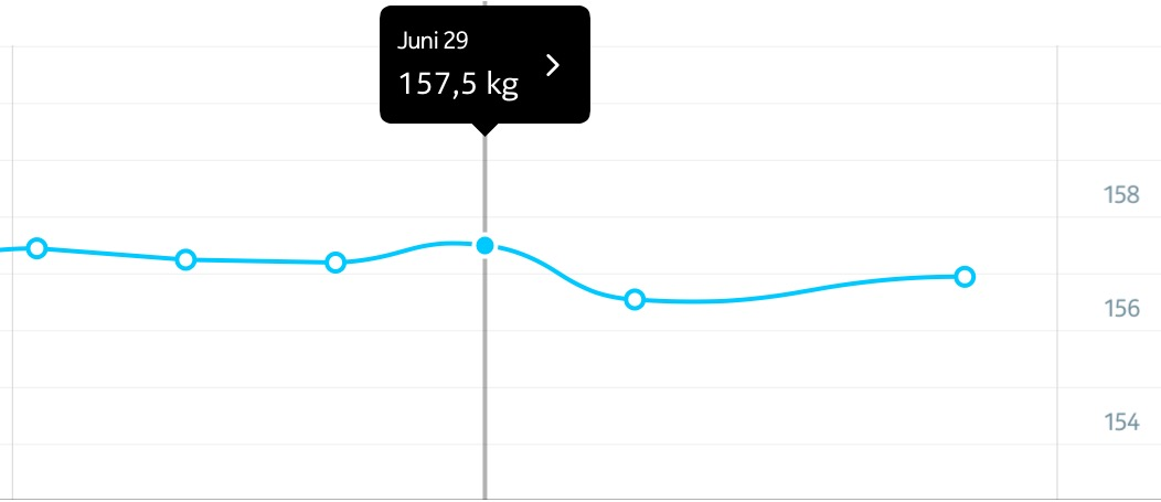 157,5 kg