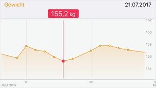 155,2 kg